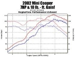 Magnaflow Performance Exhaust chart